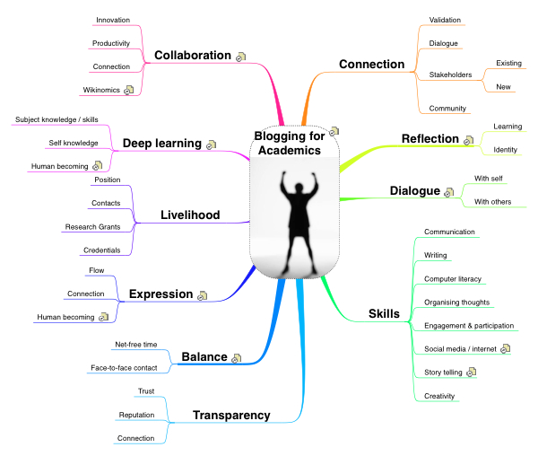 Academic Blogging Mindmap